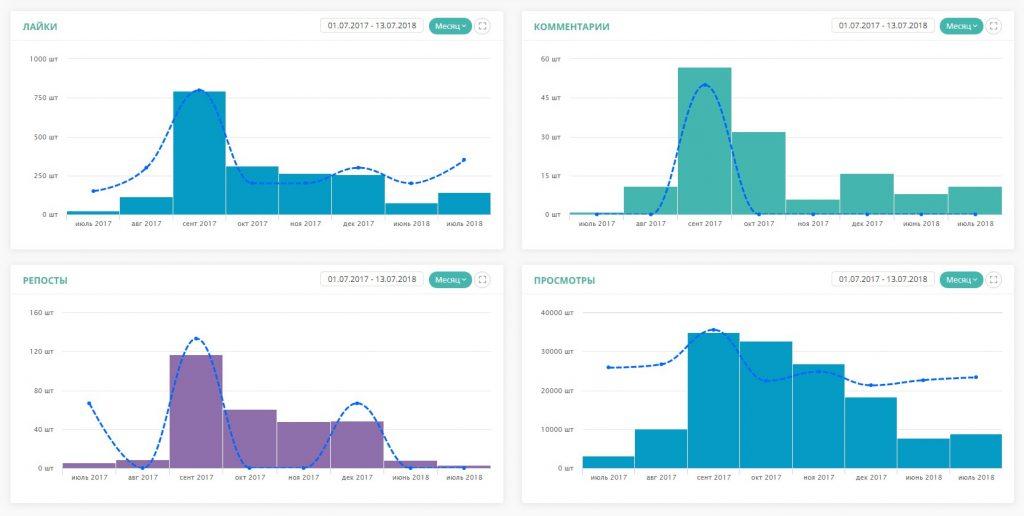 LiveDune показывает динамику отклика пользователей