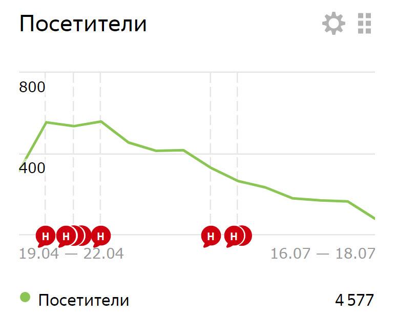 падение посещаемости блога