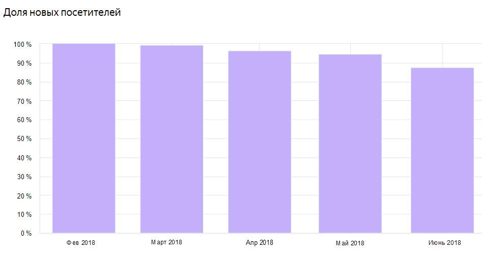 Чем старше блог, тем больше доля постоянных посетителей