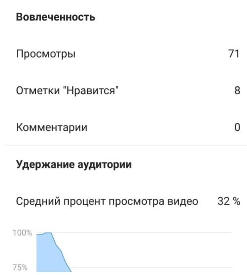Открытая статистика в аккаунте Instagram TV