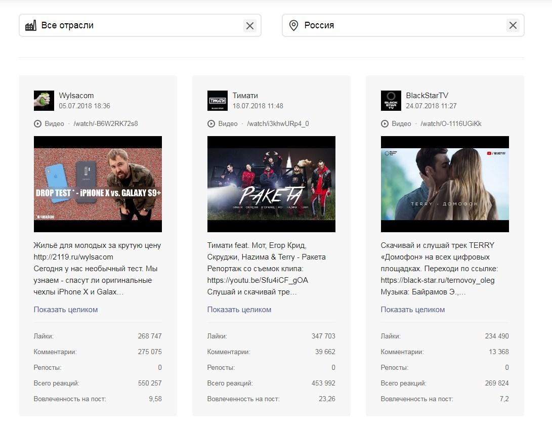 Полная информация о самых популярных видео конкурентов в Jagajam