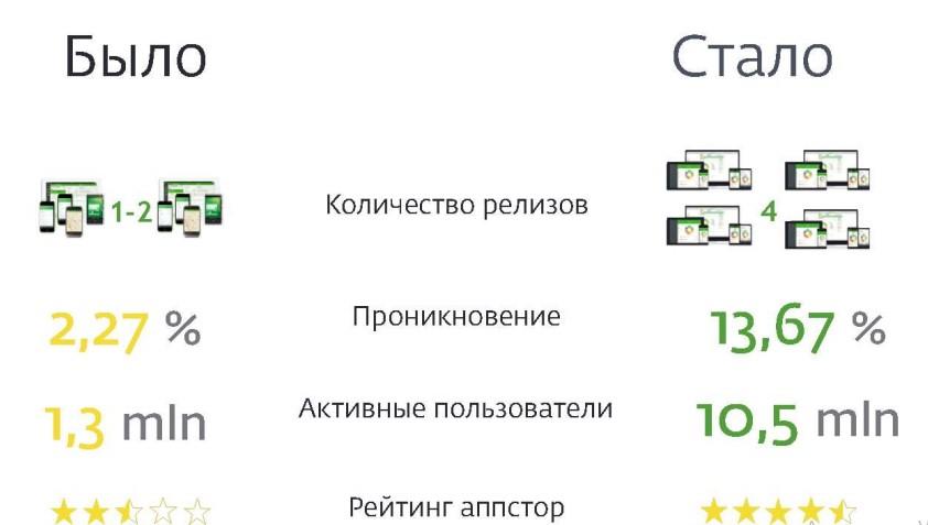Изменение мобильного приложения в Сбербанке
