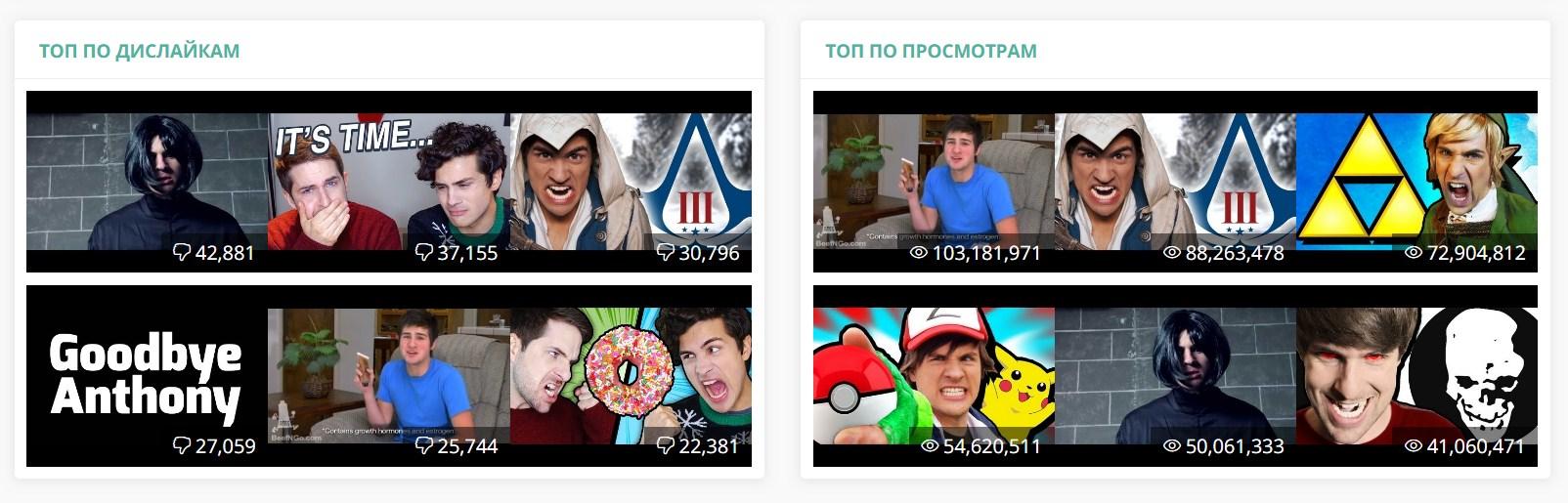 Списки лучших и худших видео конкурентов в livedune